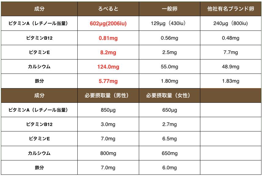 龍馬ブラック栄養価表画像