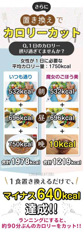 ダイエット法